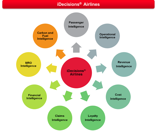 iDecisions<sup>&reg;</sup> Airlines