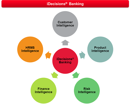 iDecisions<sup>&reg;</sup> Banking