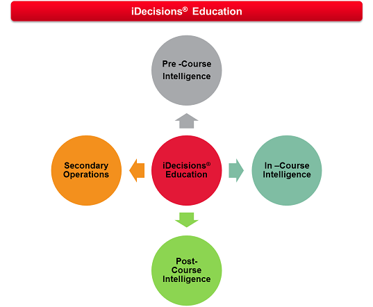 iDecisions<sup>&reg;</sup> Education
