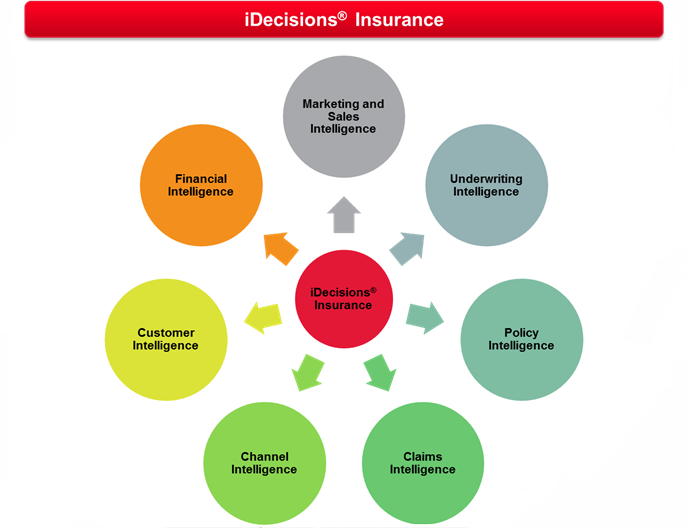 iDecisions<sup>&reg;</sup> Insurance